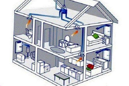 Какие характеристики вентиляционных установок наиболее важные?