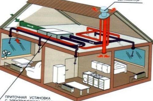 Установка систем вентиляции коттеджей