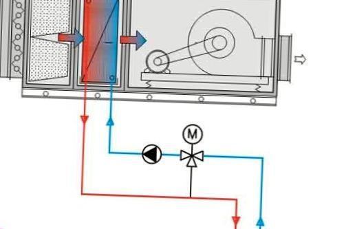Устройство вентиляционной установки и ее составные части